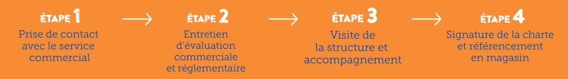 Etape 1 prise de contact avec le service commercial, Etape 2 entretien d'évaluation commerciale et réglementaire, Etape 3 visite de la structure et accompagnement, Etape 4 signature de la charte et référencement en magasin